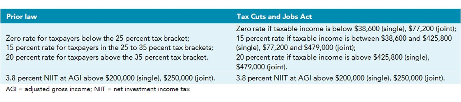 How are capital gains and dividends taxed differently?