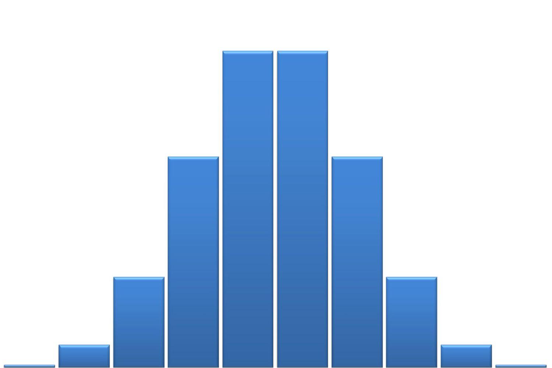 A histogram of a binomial distribution