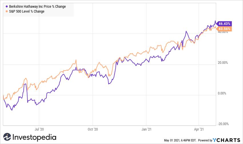 BRK.A v. S&P 500