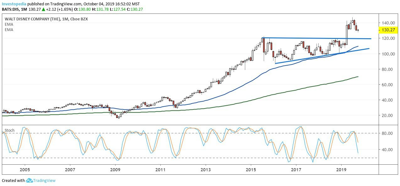 Disney Stock Nears Major Buying Signal