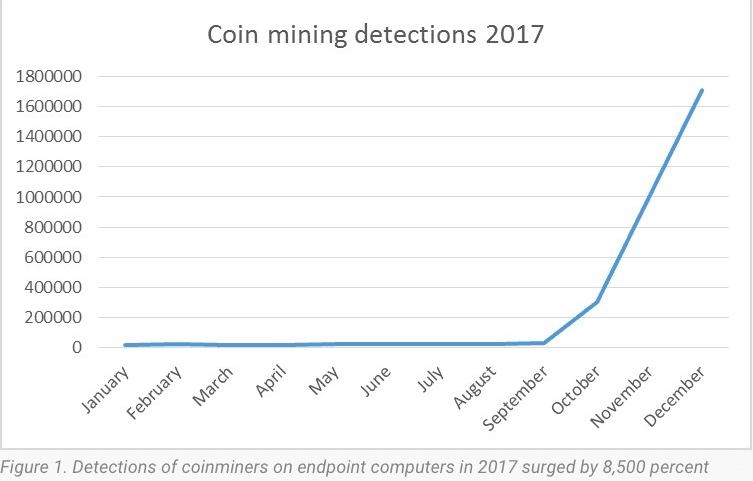 which cryptocurrency mining is profitable
