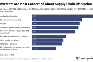 Investors Are Most Concerned About Supply Chain Disruptions