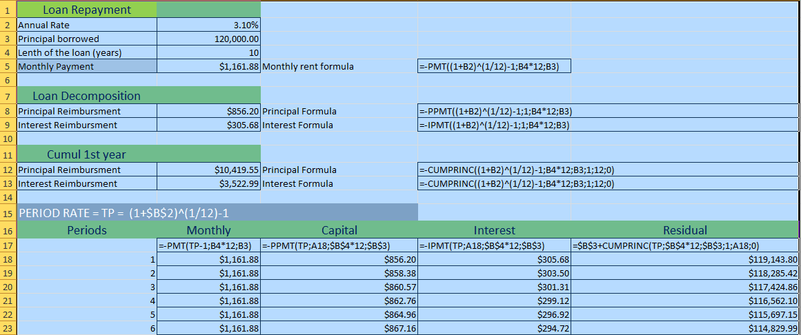 schedule loan repayments with excel formulas