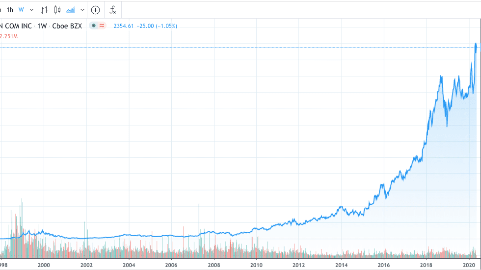 If You Invested Right After Amazon S Ipo