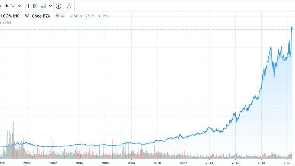 Best ipo stock to buy 2020