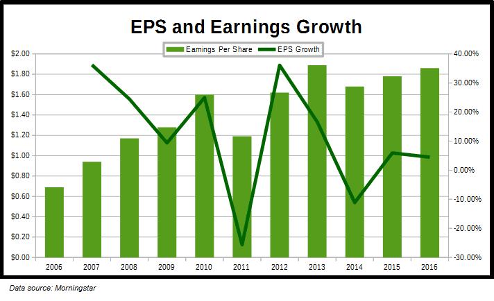 URBN Earnings Growth