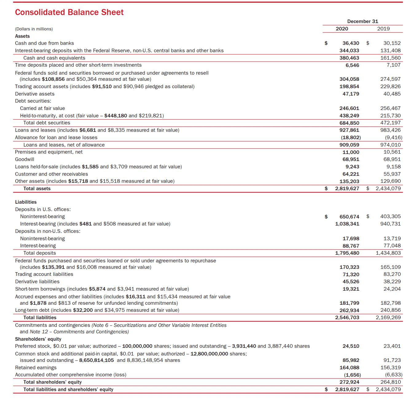 Bank of America Balance Sheet 2020