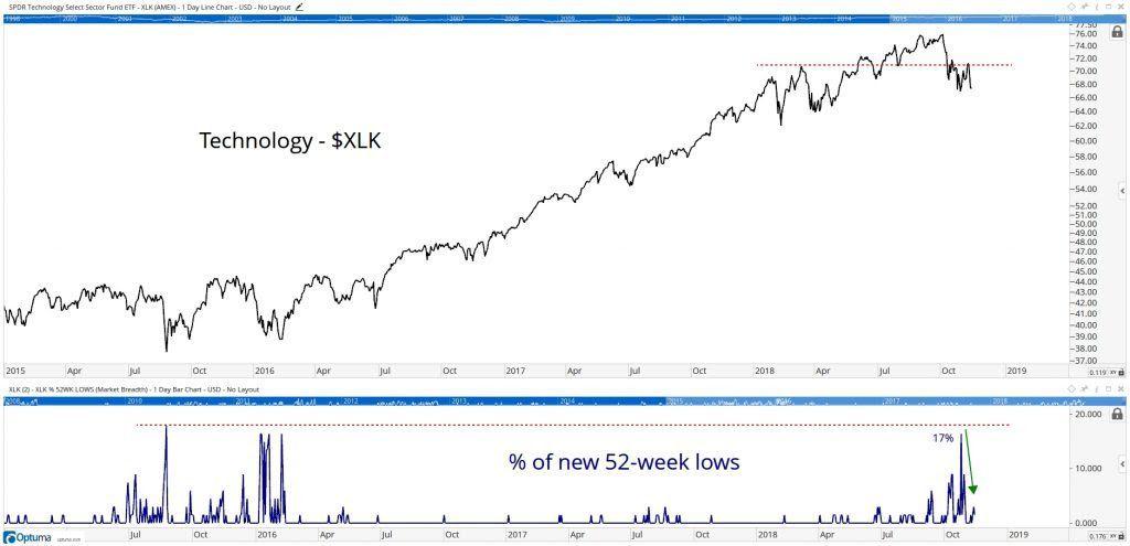 US Stock Market Sector Internals