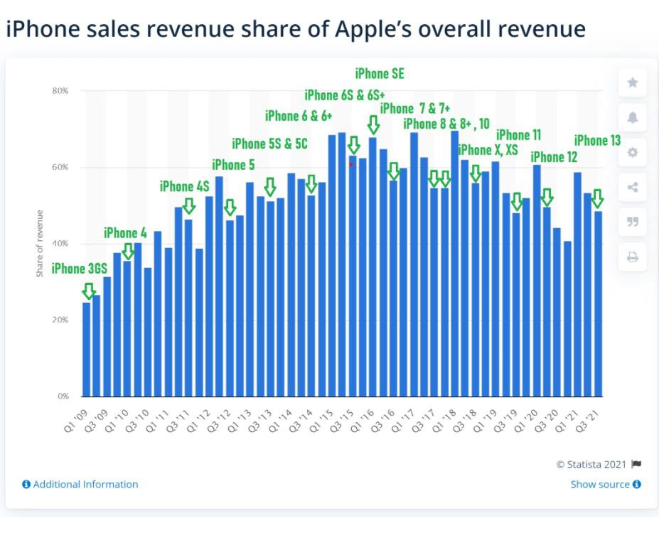 iPhone's share of Apple's (AAPL) overall revenue