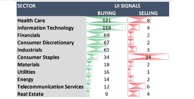 Emus Ahead and Bullish Markets