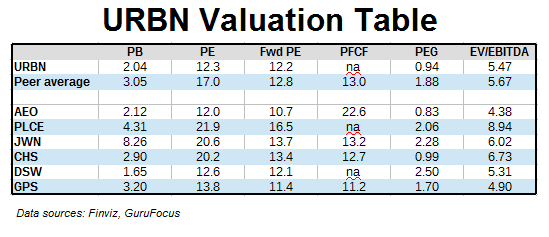 URBN Valuation Table