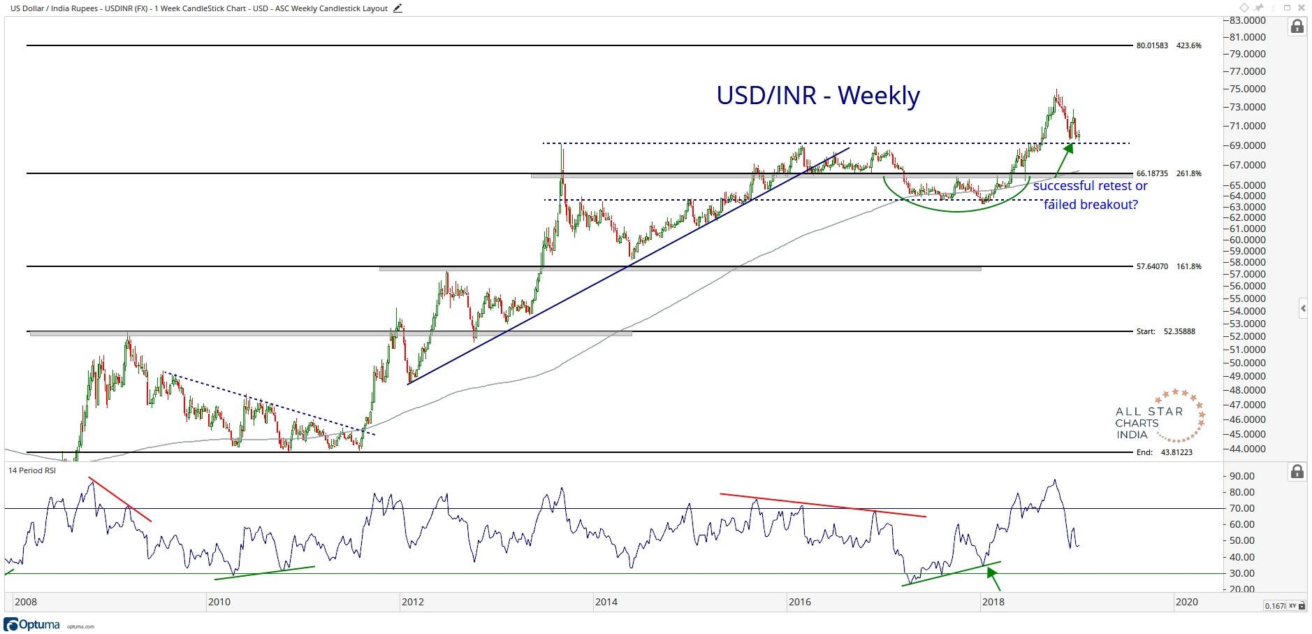 Weekly Chart Showing The Performance Of Usd Inr