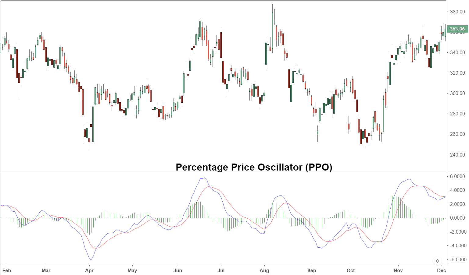 Percentage Price Oscillator – PPO Definition and Tactics