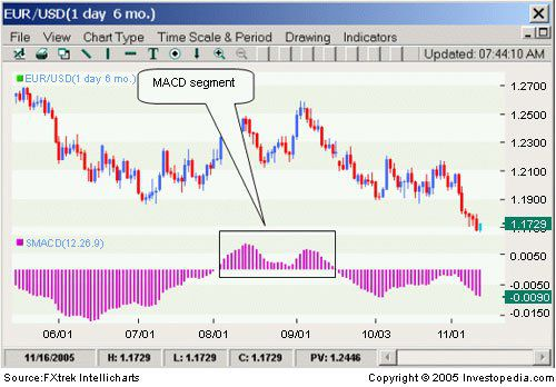 Ad as model investopedia forex cost method accounting for investment