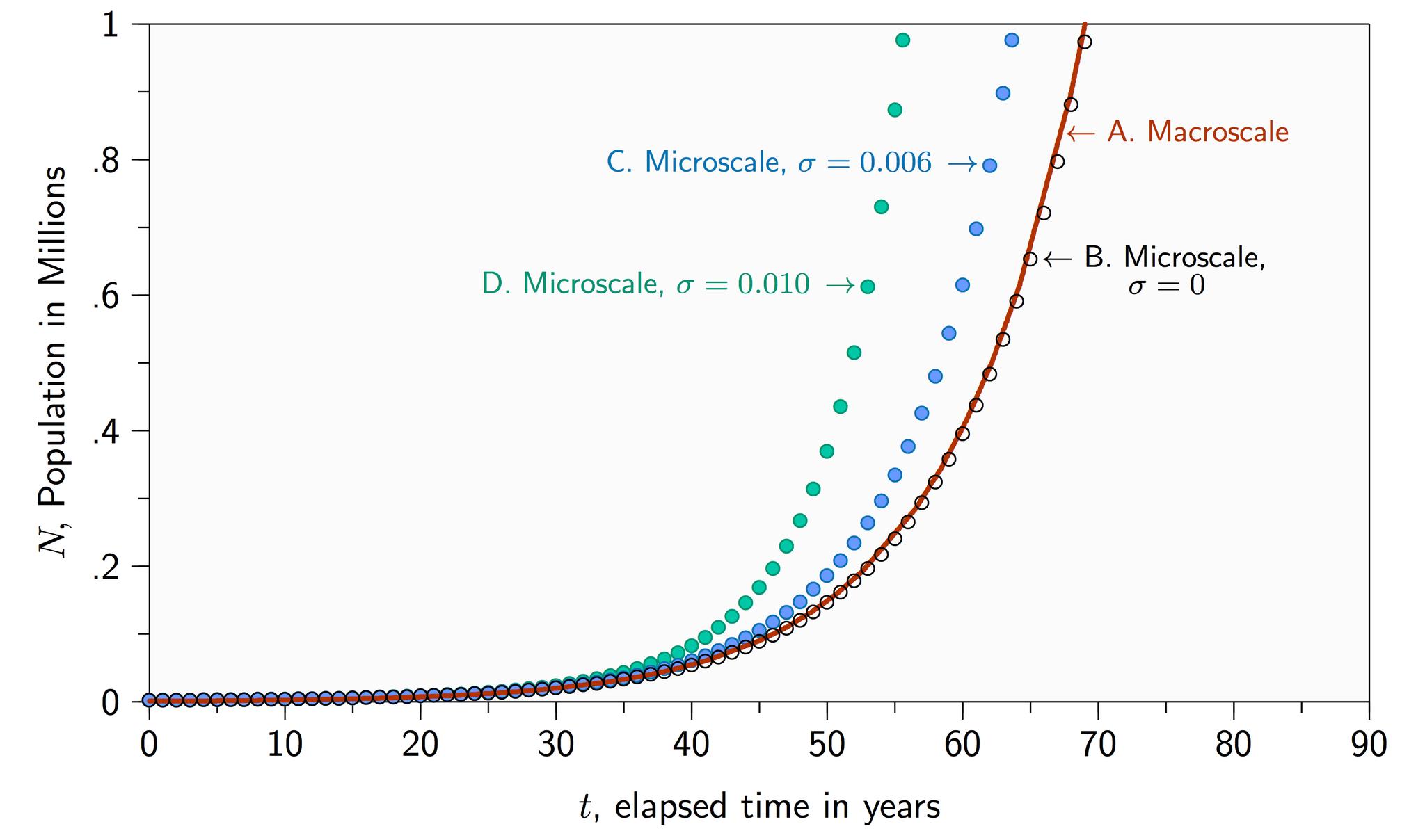 MacroscaleMicroscaleModelGraphs-ExponentialGrowth-5769372.png