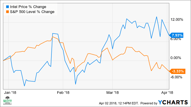 Intel Traders Face Big Losses As Chipmaker's Stock Drops