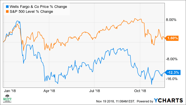 Wells Fargo Option Traders Bet Stock Will Drop 8% Further
