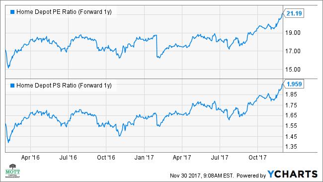HD PE Ratio (Forward 1y) Chart