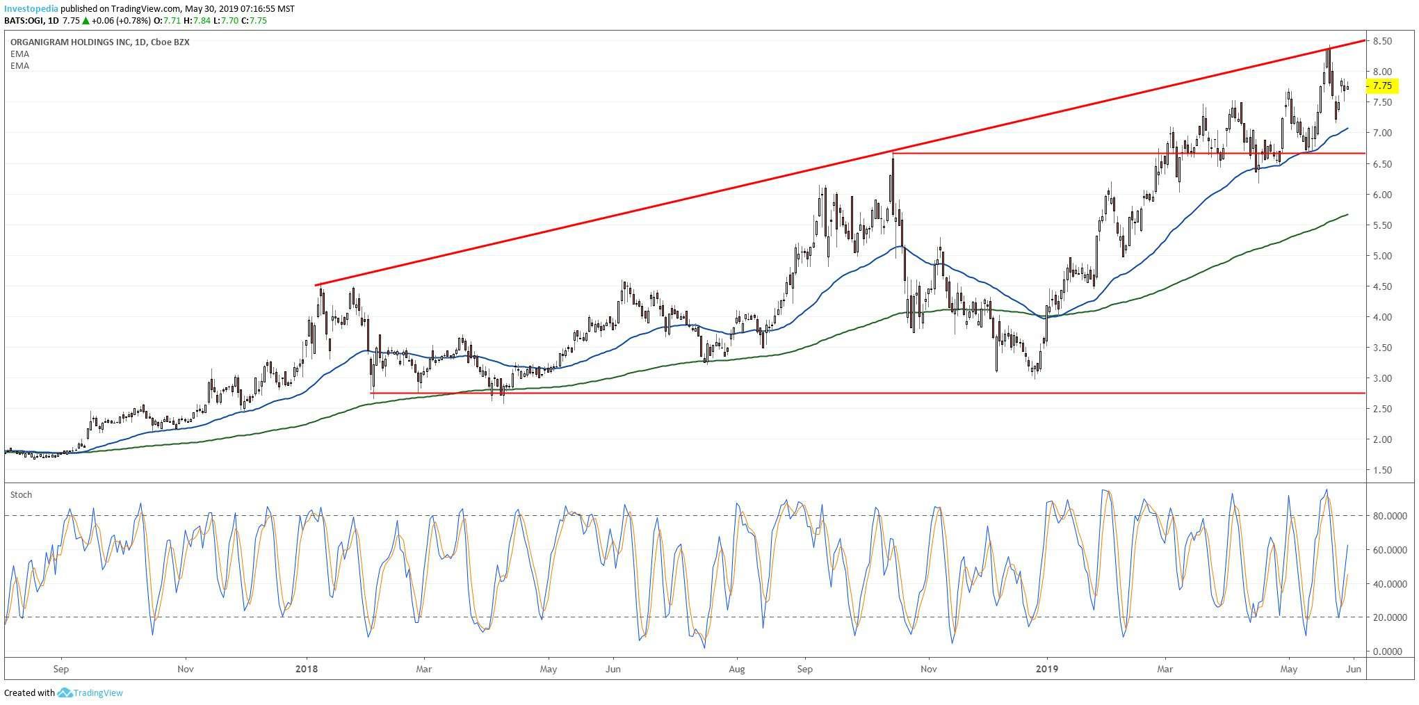 3 Small-Cap Stocks Near New Highs