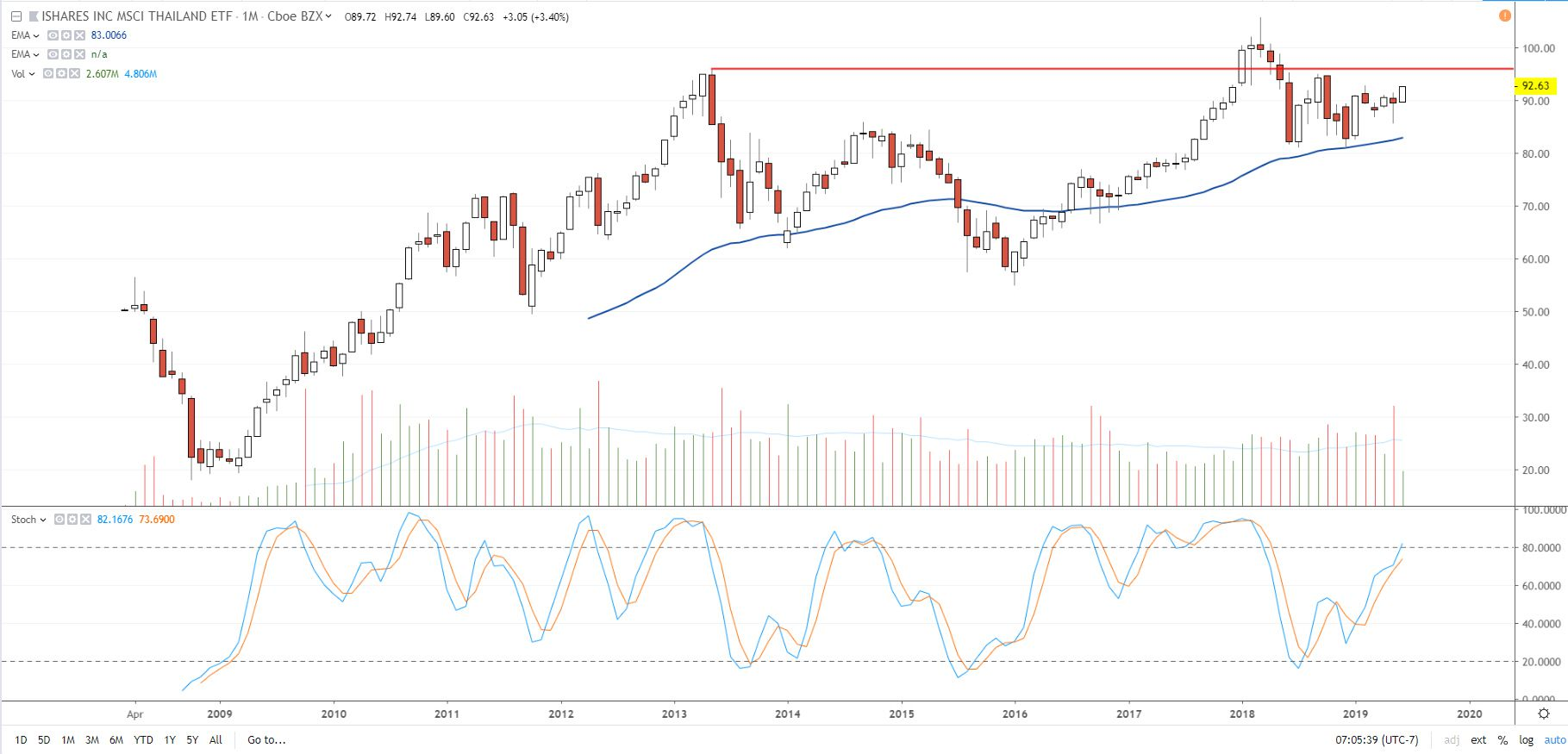 शेयर की कीमत (THD) आईशेयर्स एमएससीआई थाईलैंड छाया हुआ ईटीएफ के प्रदर्शन दिखा चार्ट