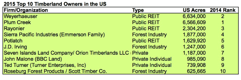Timber Investment Management Organization (TIMO)