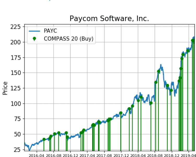 Paycom Shares Continue to See Big Demand Activity