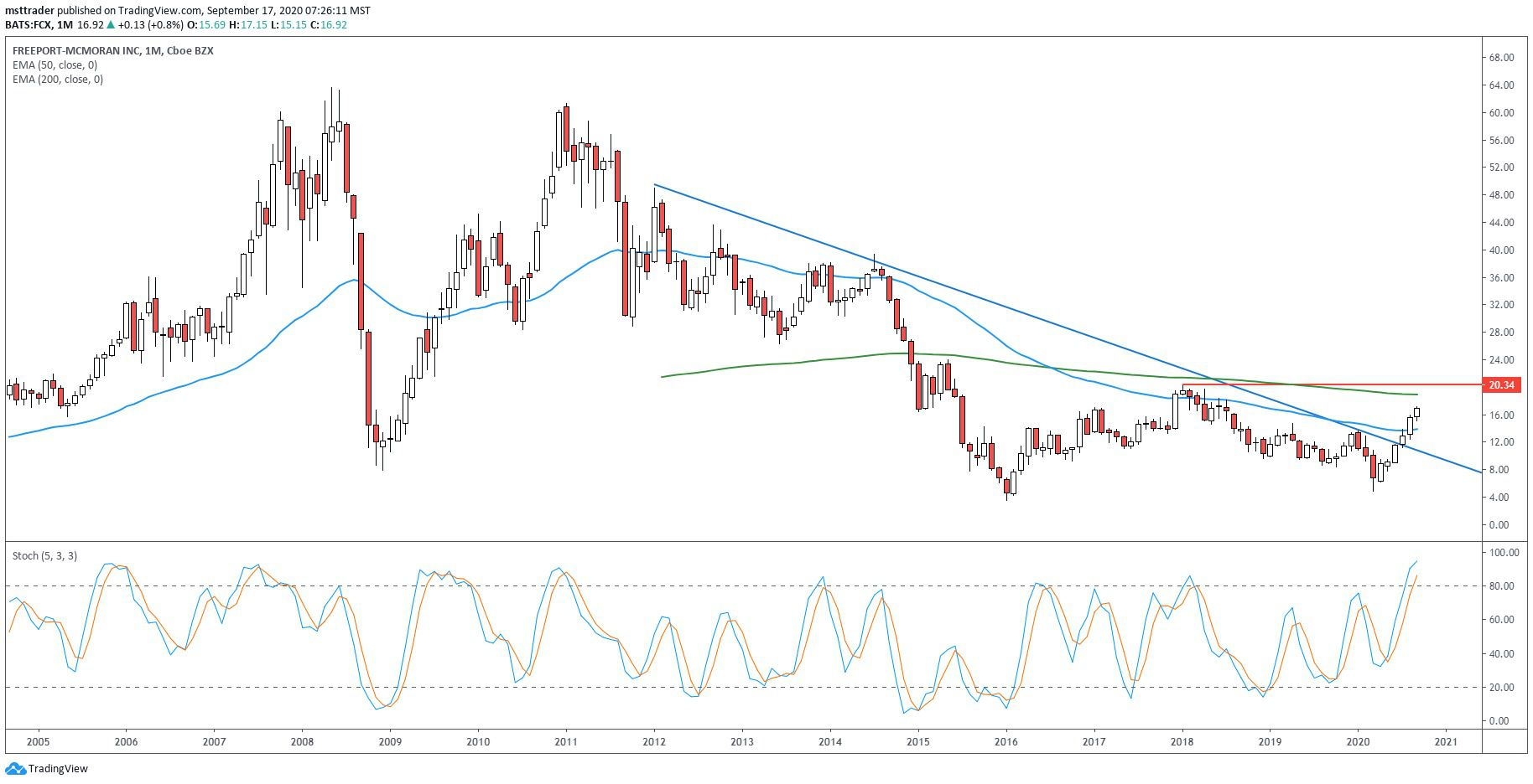 Freeport Mcmoran Fcx Could Enter New Uptrend