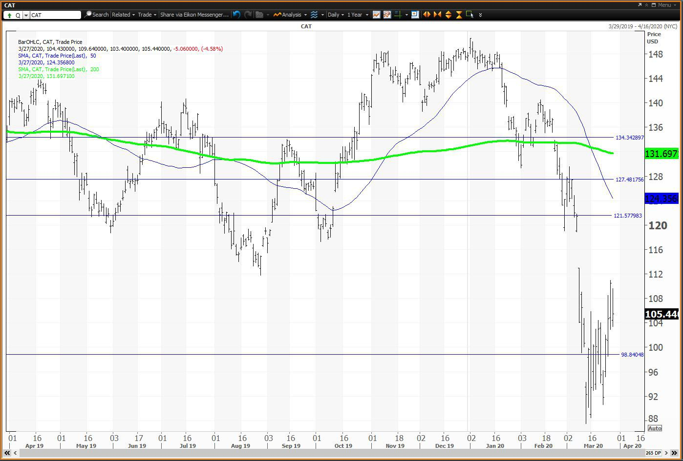 Daily chart showing the share price performance of Caterpillar Inc. (CAT)