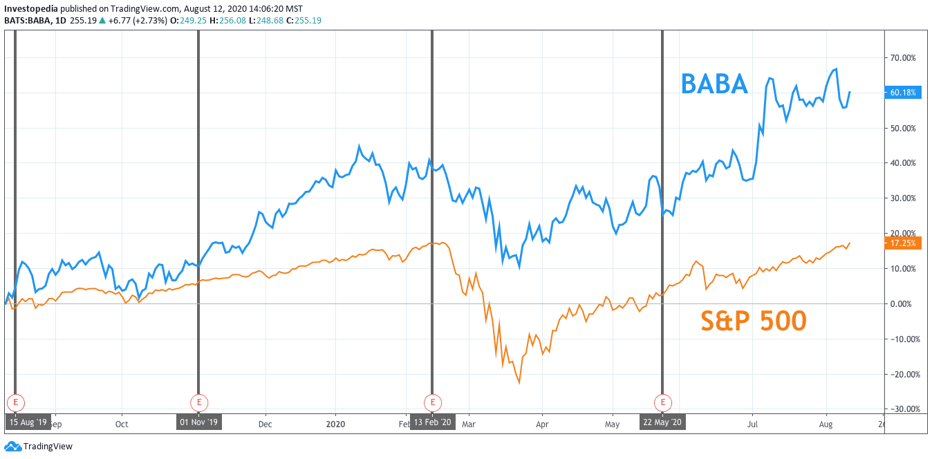 Alibaba Earnings What Happened Stock screener for investors and traders, financial visualizations. alibaba earnings what happened