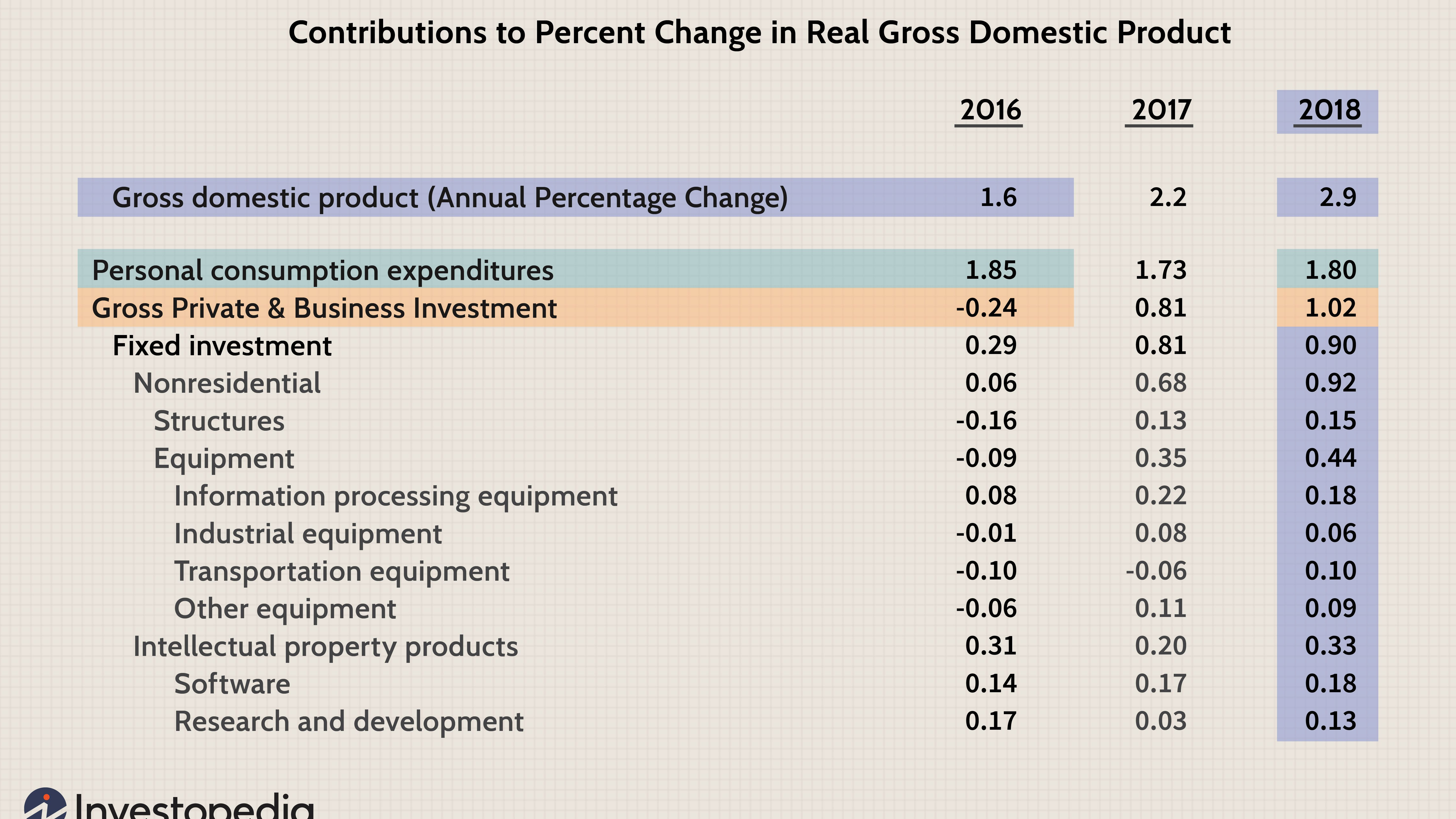 Does Total Capital Investment Influence Economic Growth
