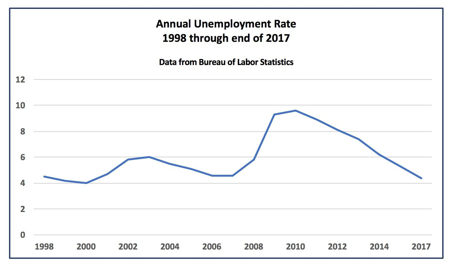 how government reduce unemployment