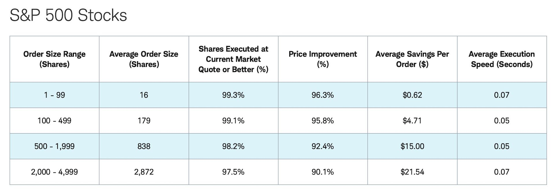 Schwab Retail Execution Quality Statistics (Q2 2021)