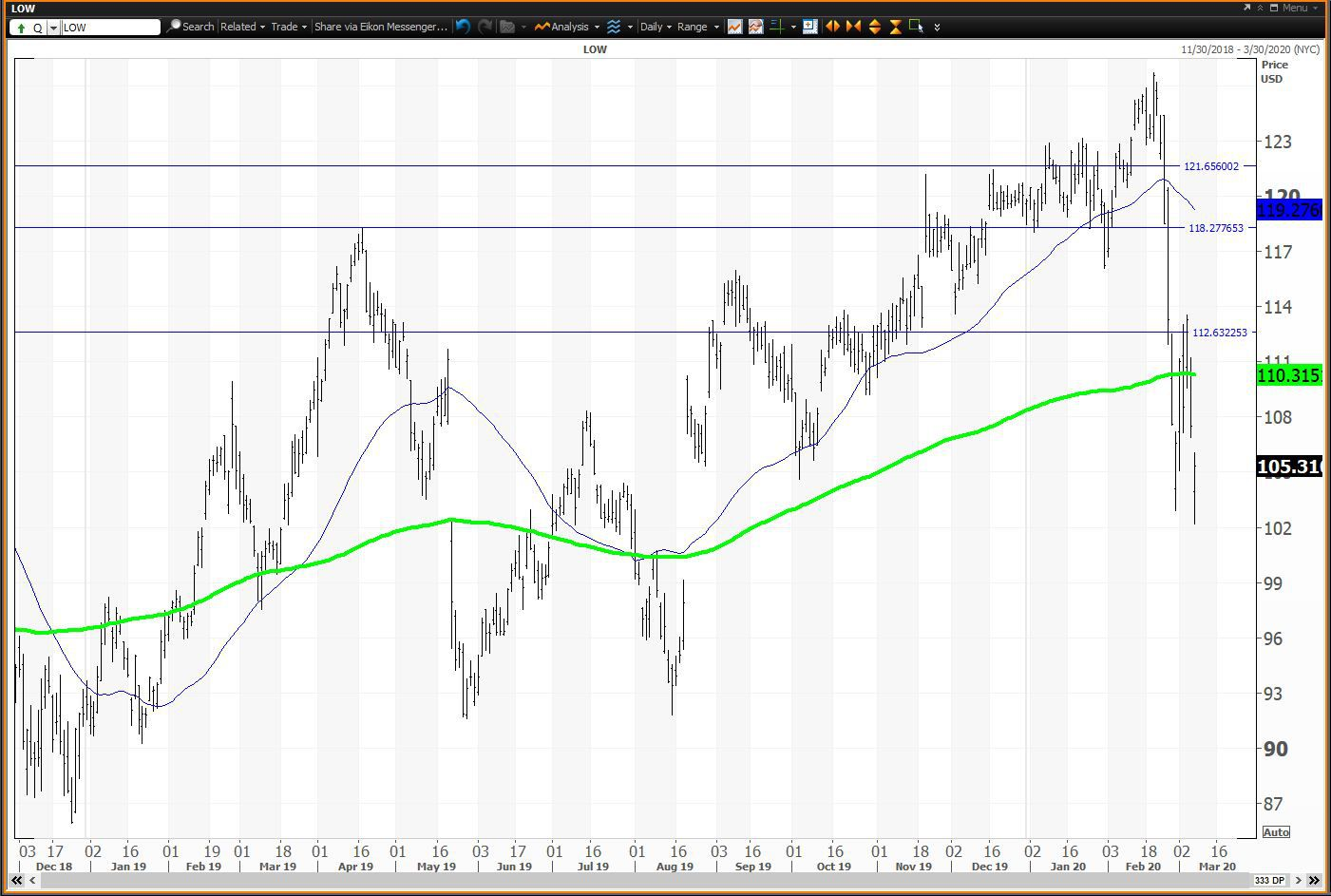 Daily chart showing the share price performance of Lowe's Companies, Inc. (LOW)