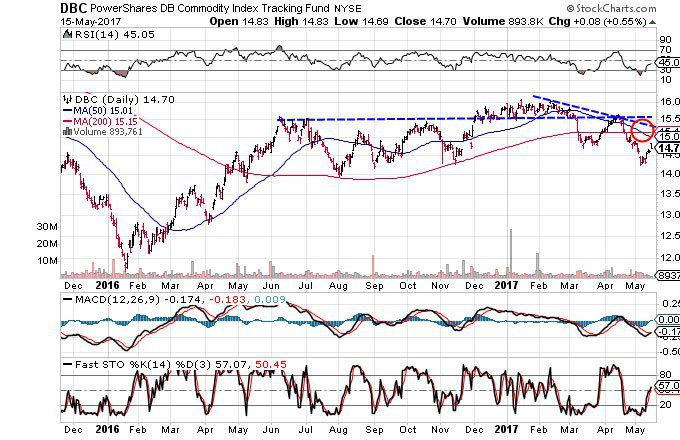 For Signals Of A Reversal Such As Close Above One The Mentioned Trendlines More See 3 Charts That Suggest Commodities Are Headed Lower