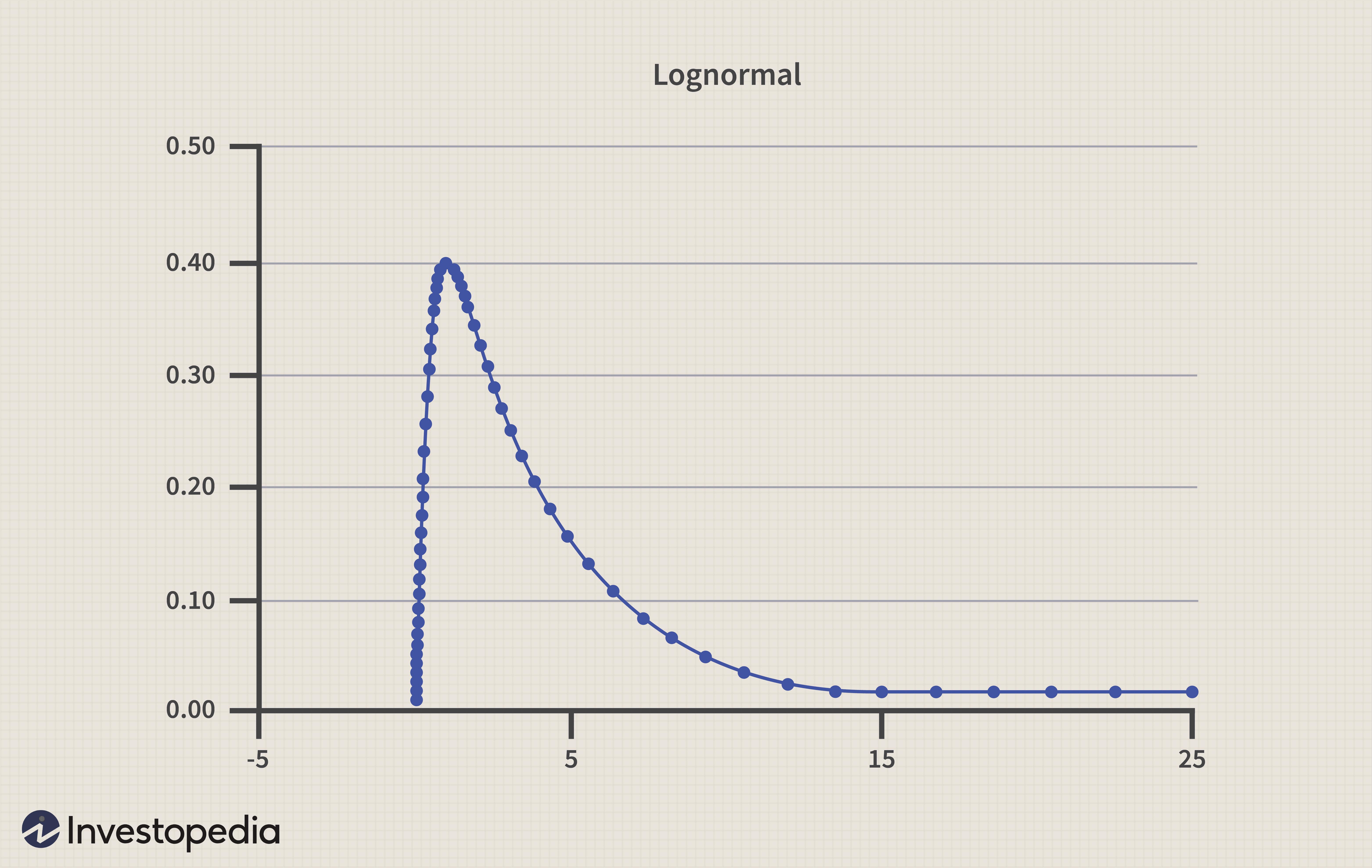 Right-skewed returns distribution