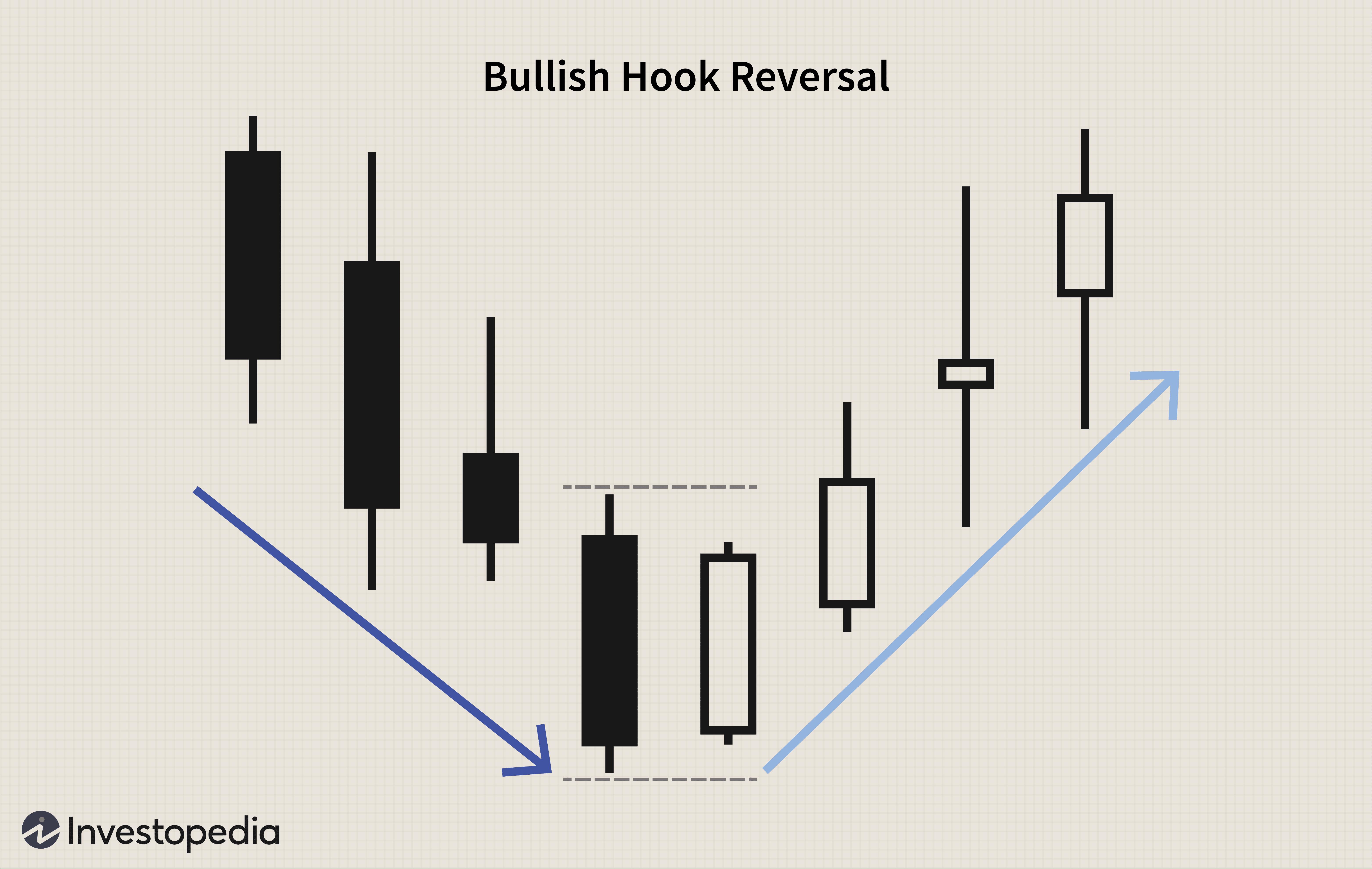 Bullish Hook Reversal