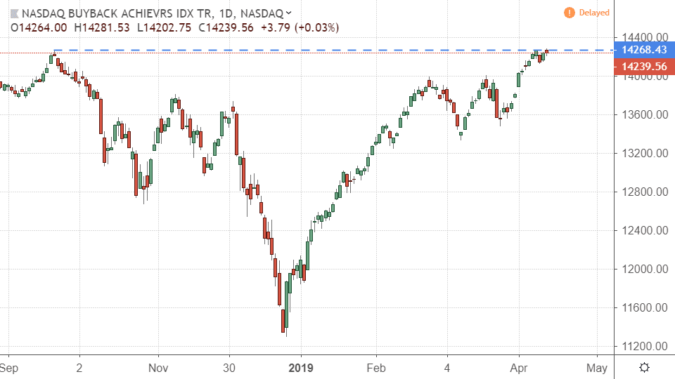 Performance of the NASDAQ US Buyback Achievers Index (DRB)
