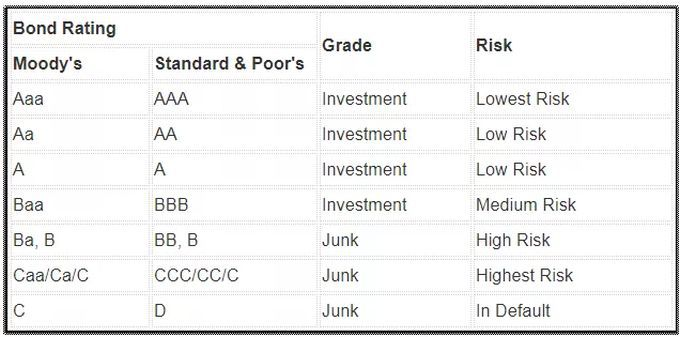 Investment grade s&p ratings timken china investment co. ltd.