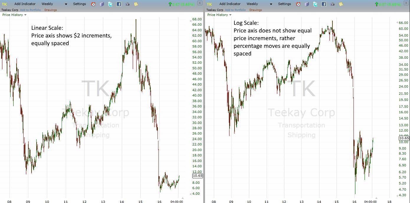 linear versus logarithmic stock chart