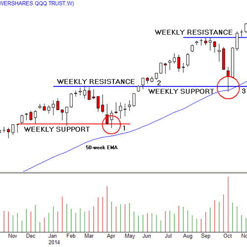 Step Back From The Crowd Trade Weekly Patterns