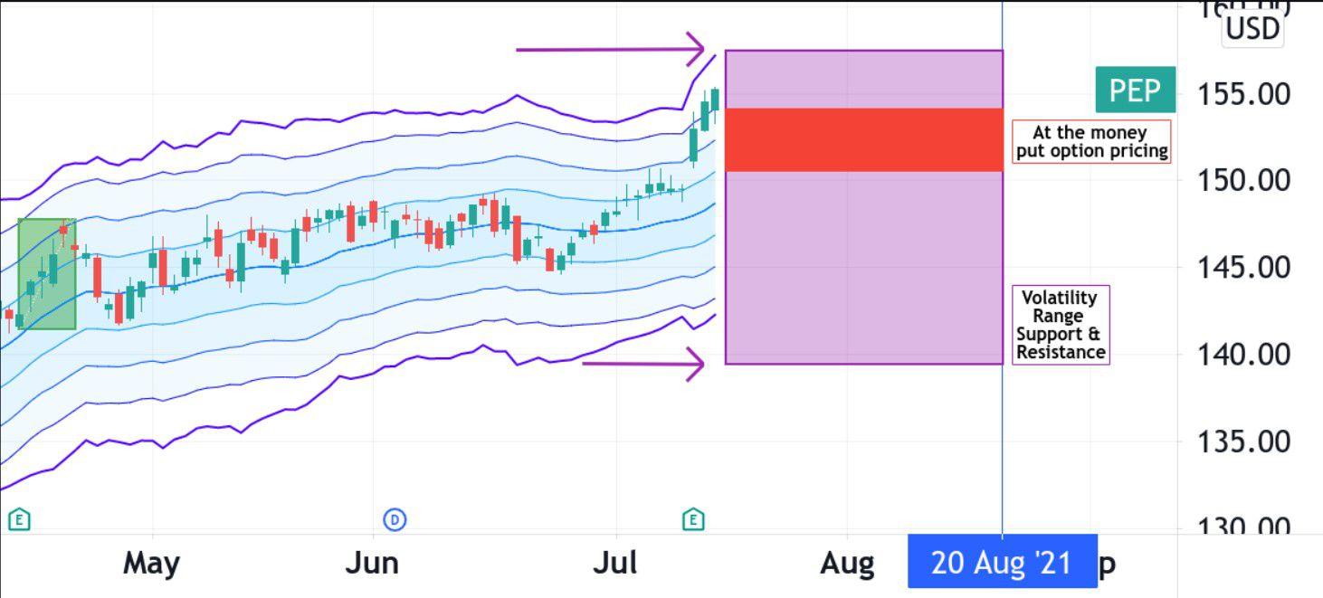 Volatility pattern for PepsiCo, Inc. (PEP)