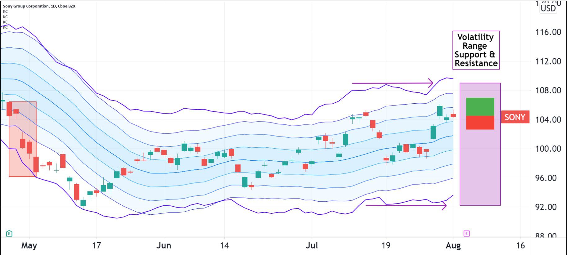 Volatility pattern for Sony Group Corporation (SONY)