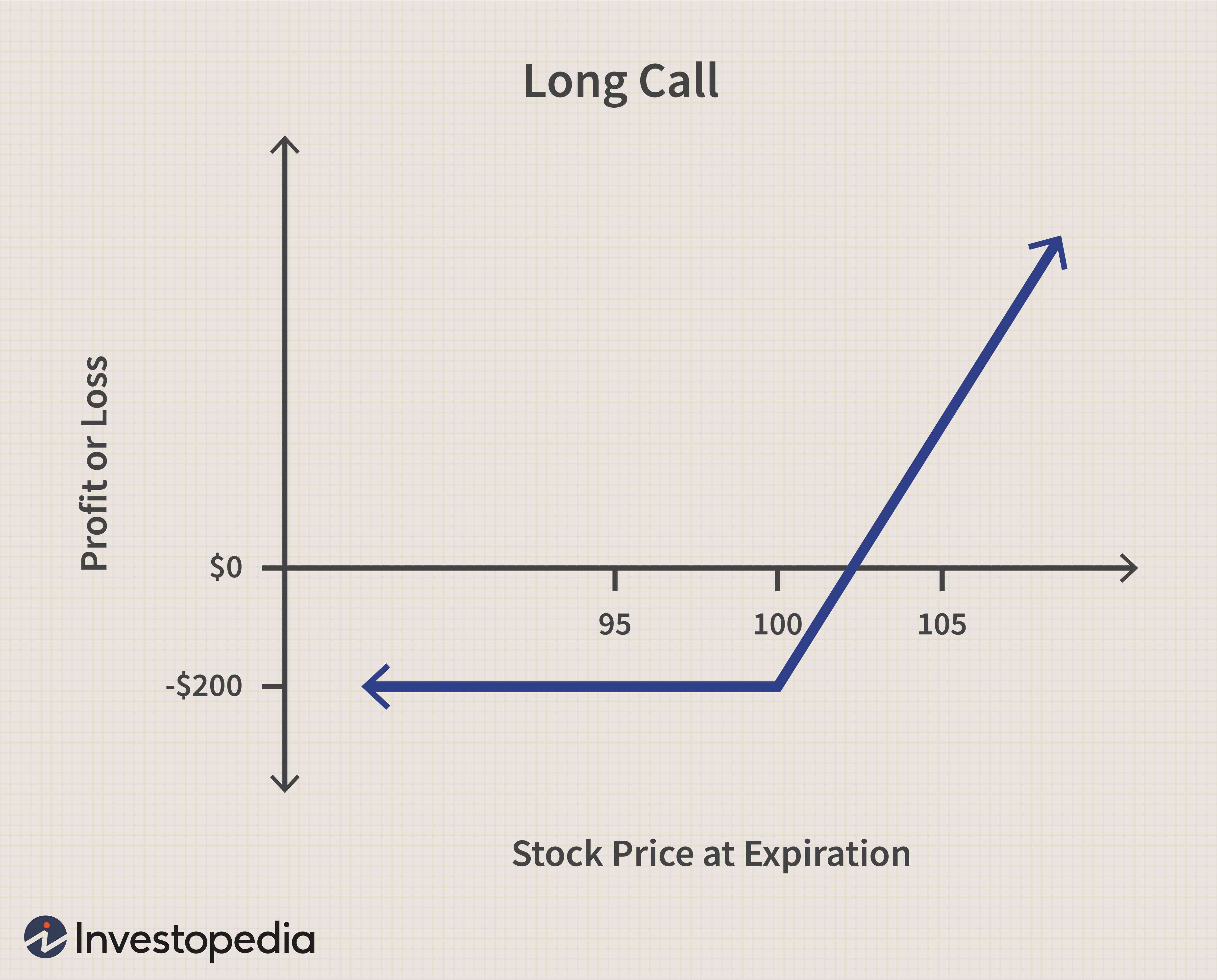 Call Option Definition