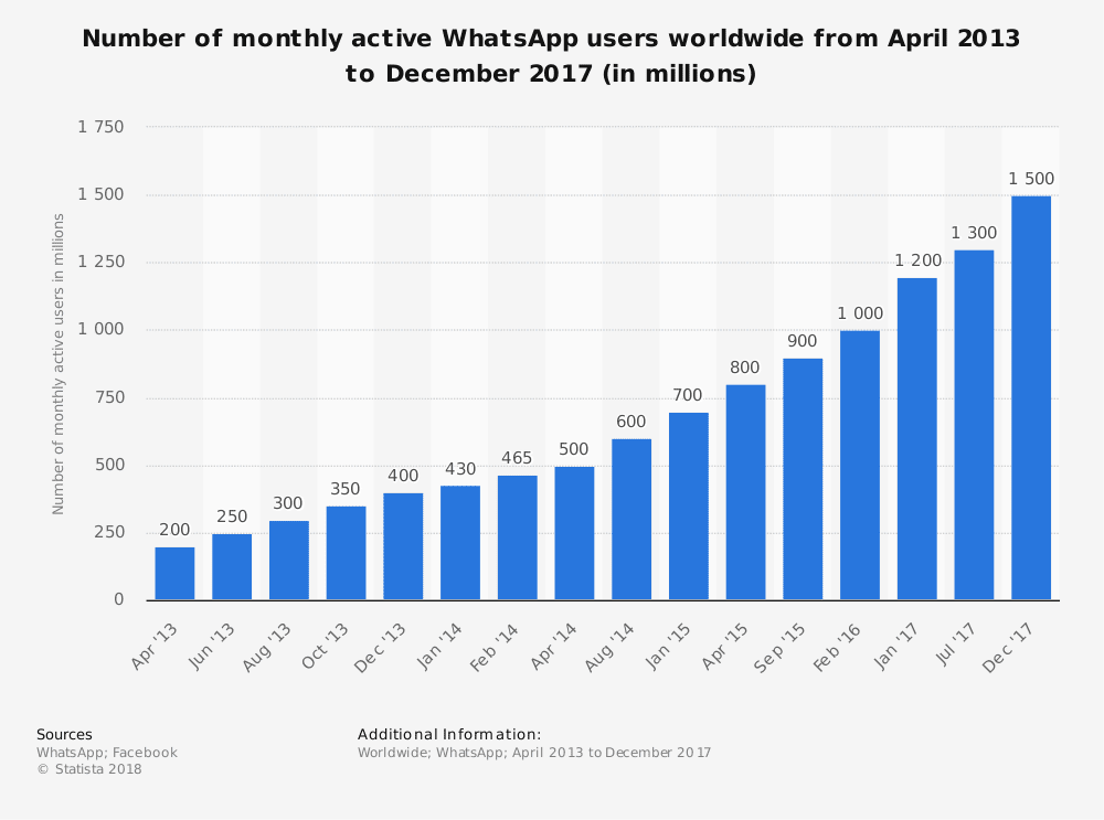 How WhatsApp Makes Money