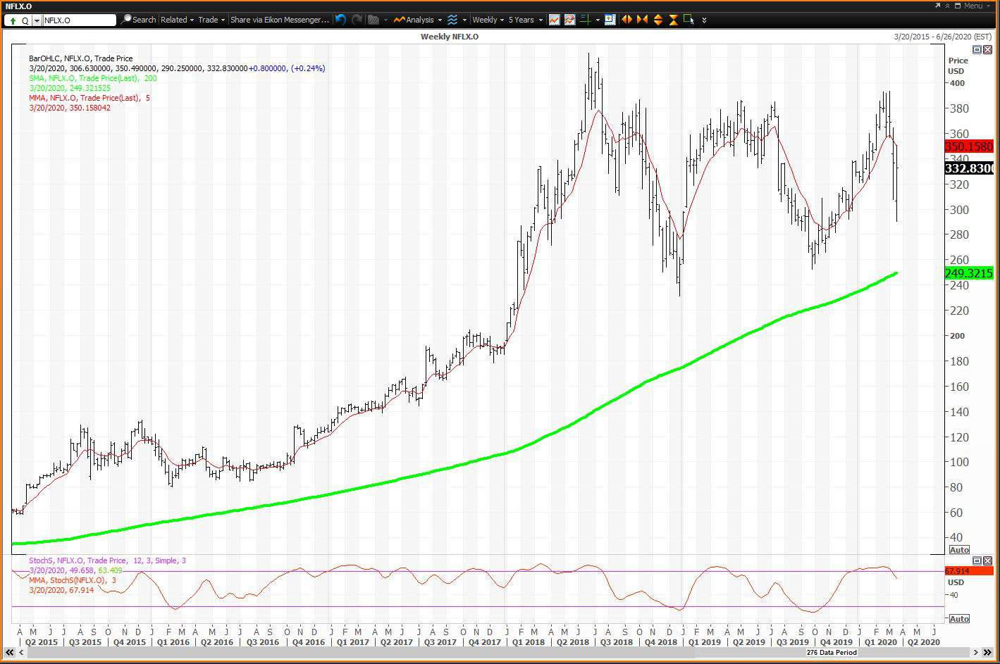Weekly chart showing the share price performance of Netflix, Inc. (NFLX)
