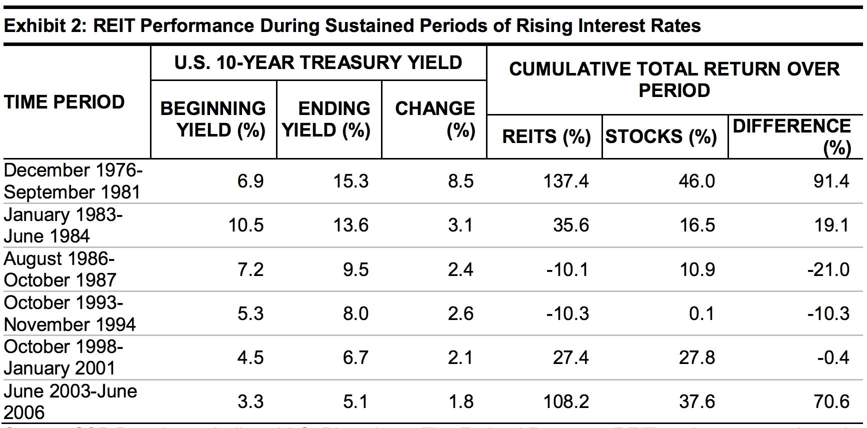 REIT & Stock Performance