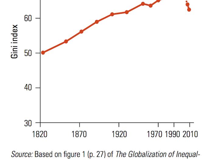 Gini Index Definition
