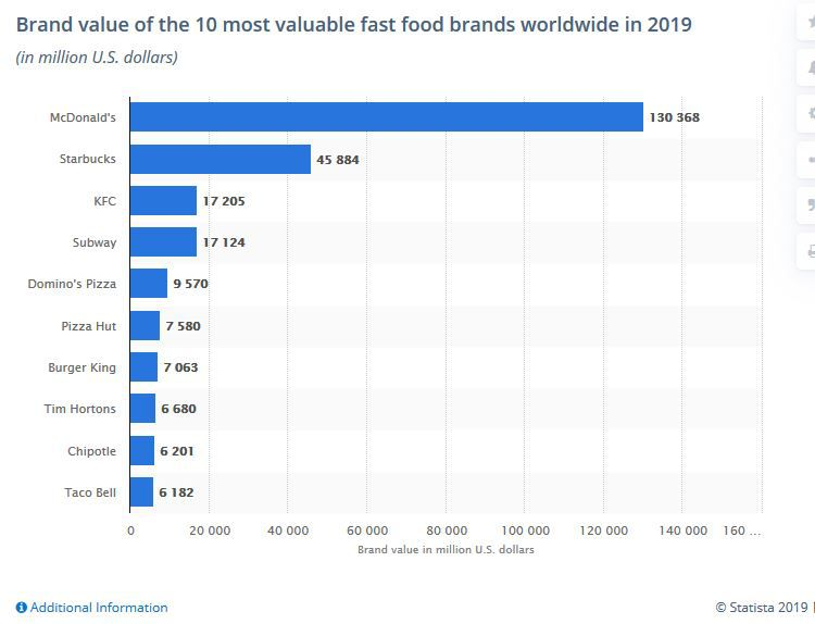 Most valuable fast food brands worldwide