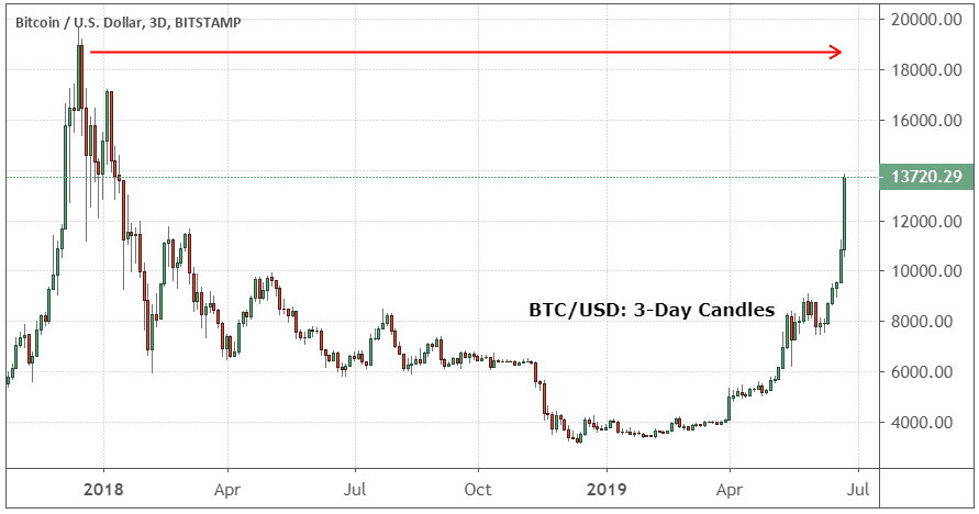 Chart showing the performance of bitcoin vs. the U.S. dollar
