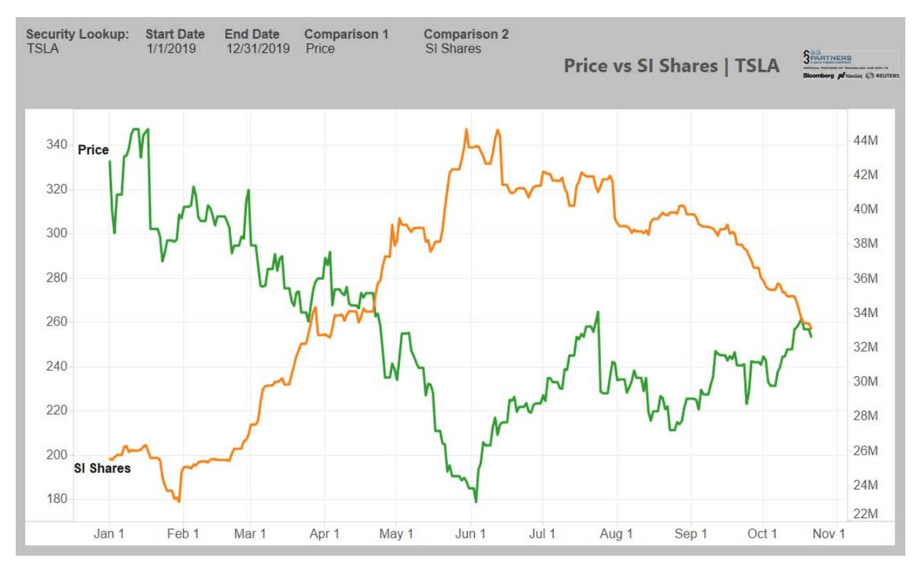 shortování akcií